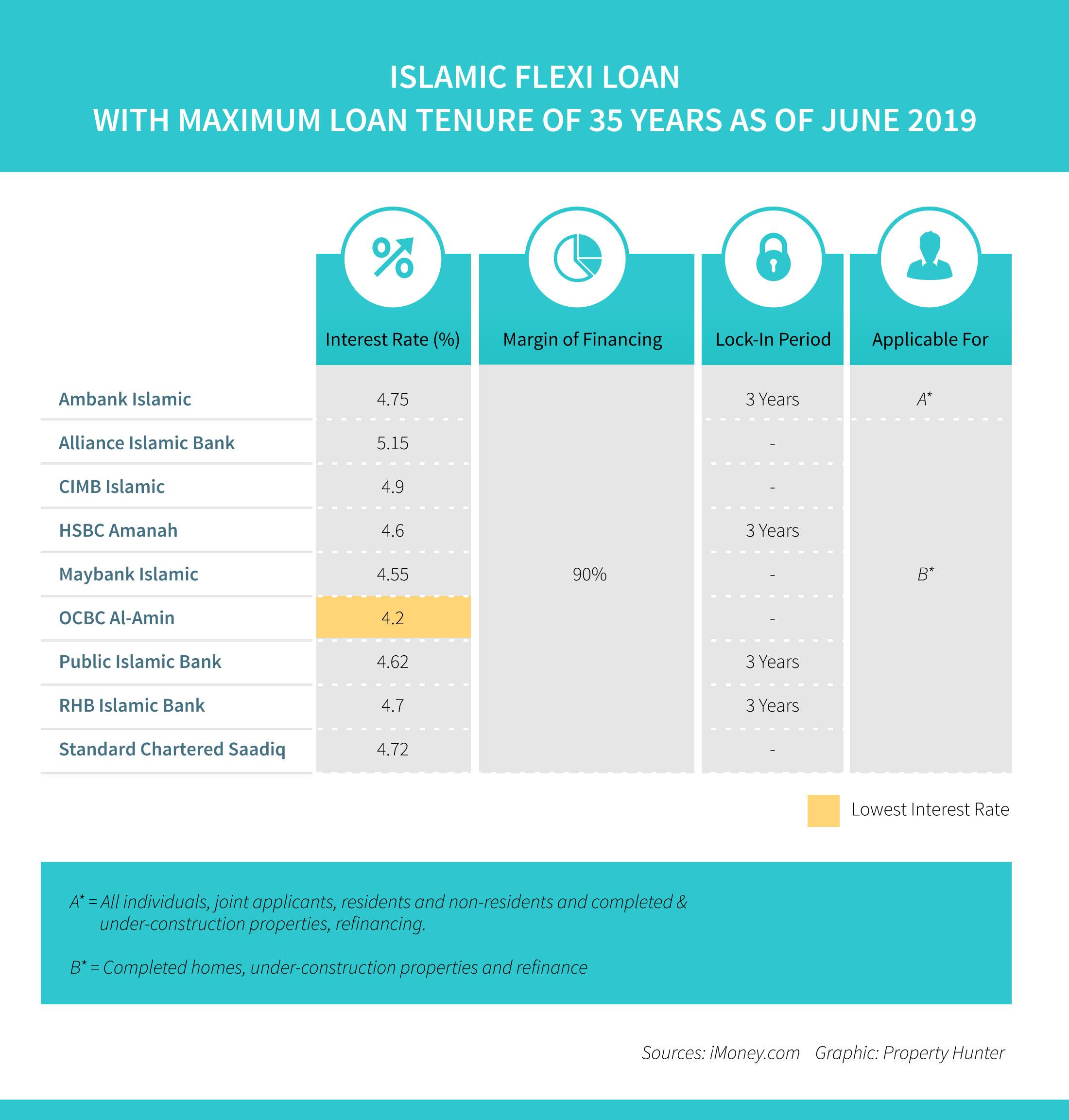 Islamic Flexi Loans interest rates as of June 2019