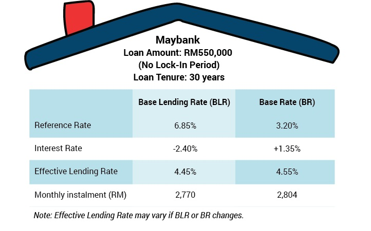 Photo Credit to iMoney. Comparison of how much home loan borrower will be paying for their loan under BLR and under BR.