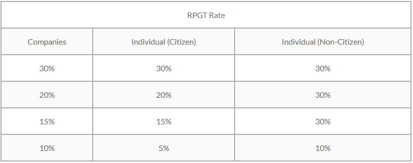 All You Need To Know About Real Property Gains Tax Rpgt